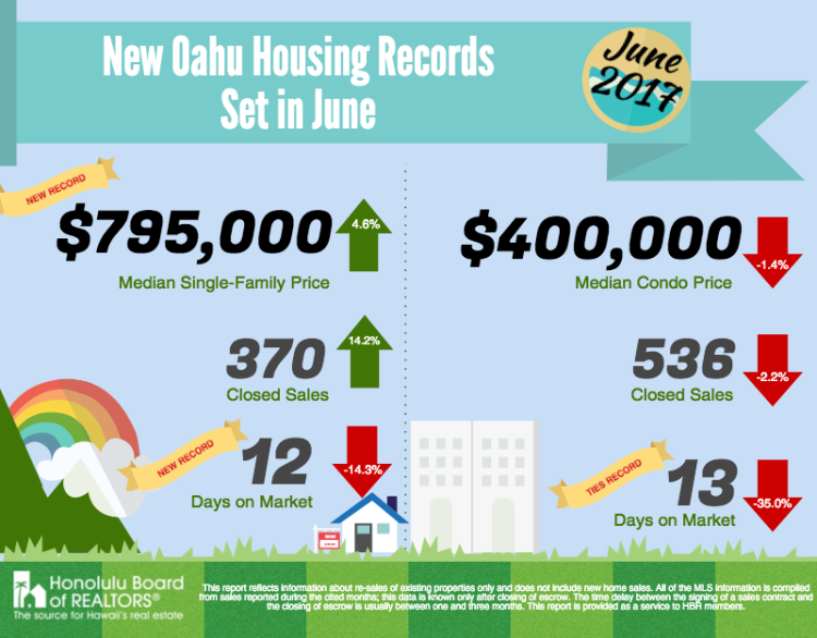 Oahu Single-Family Houses Sales Prices Set Record in June