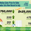 Oahu Condominium Sales Prices Set New Record in July