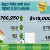 August Oahu Condominium Sales Highest in Over a Decade