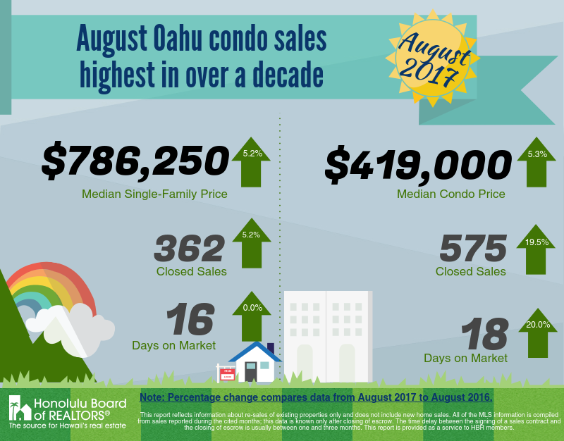 August Oahu Condominium Sales Highest in Over a Decade