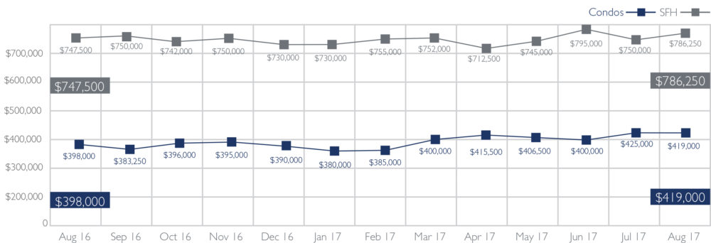 Median Sales Price of Single-Family Homes and Condos on Oahu, August 2017 | Source: Honolulu Board of REALTORS®, compiled from MLS data