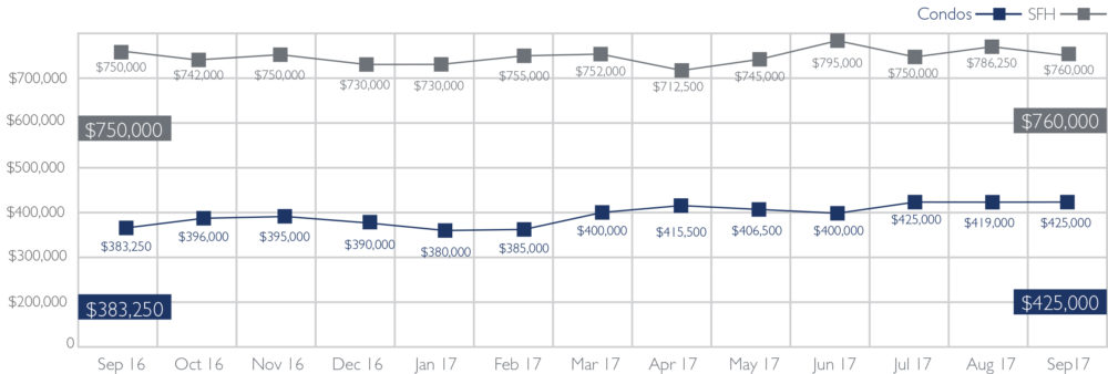 Median Sales Price of Single-Family Homes and Condos on Oahu, September 2017