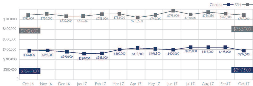 Median Sales Price of Single-Family Homes and Condos on Oahu, October 2017
