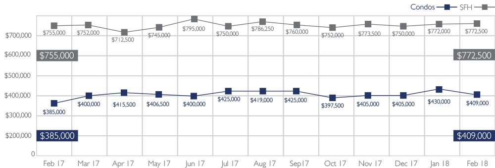 Median Sales Price of Single-Family Homes and Condos on Oahu, February 2018