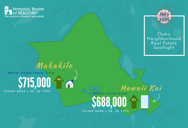 Oahu Neighborhood Real Estate Spotlight, July 2019