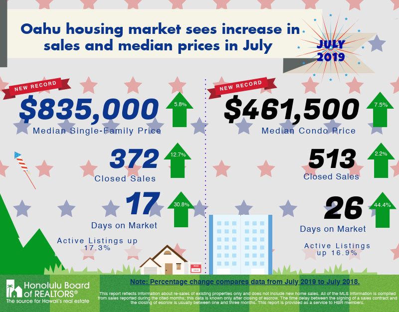 Oahu Median Single Family Price Index, July 2019